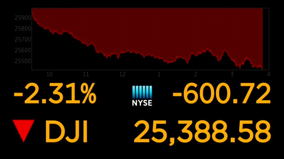 BREAKING: Dow at fresh session low, GM turns negative after report that White House is circulating draft report on auto tariffs https://t.co/iUKs6OyoM1