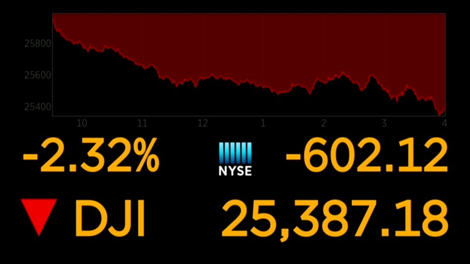 Dow closes down more than 600 points as Apple slides 5%; GE plunges 6.8% https://t.co/YWvqS0Tbfh
