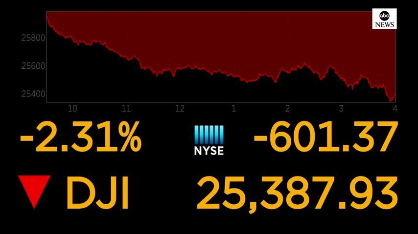 NEW: Dow drops 600 points, or 2.3%, as trading turns jittery again following two weeks of gains. https://t.co/Dbi2unTe7o