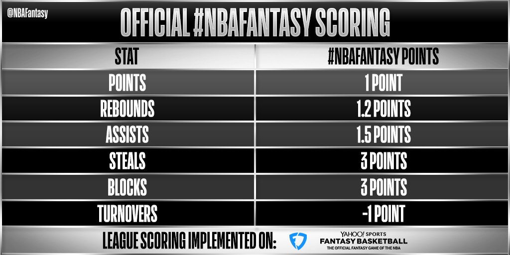 The most common question we get here at #NBAFantasy is how our fantasy scoring system works!  Here's how fantasy points are calculated - with our official scoring system implemented on @FanDuel & @YahooFantasy!