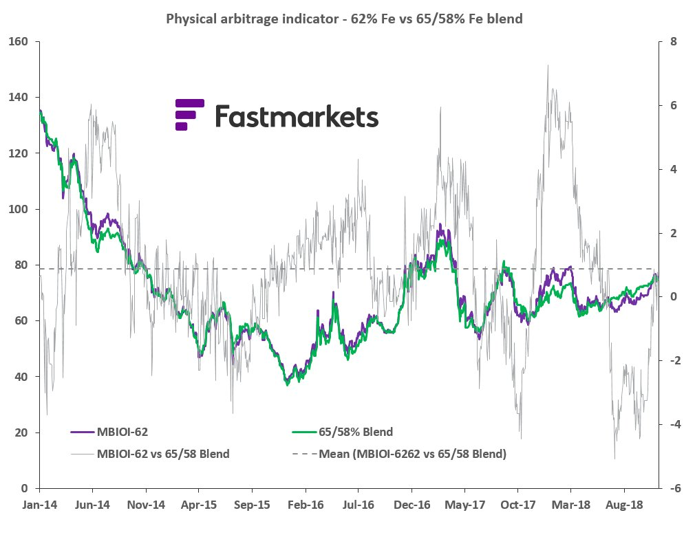 Fastmarkets MB Iron Ore Index on Twitter: