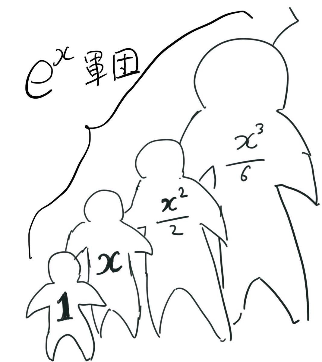 微分しても微分しても変わらない exp(x)って、こんなイメージだよね。