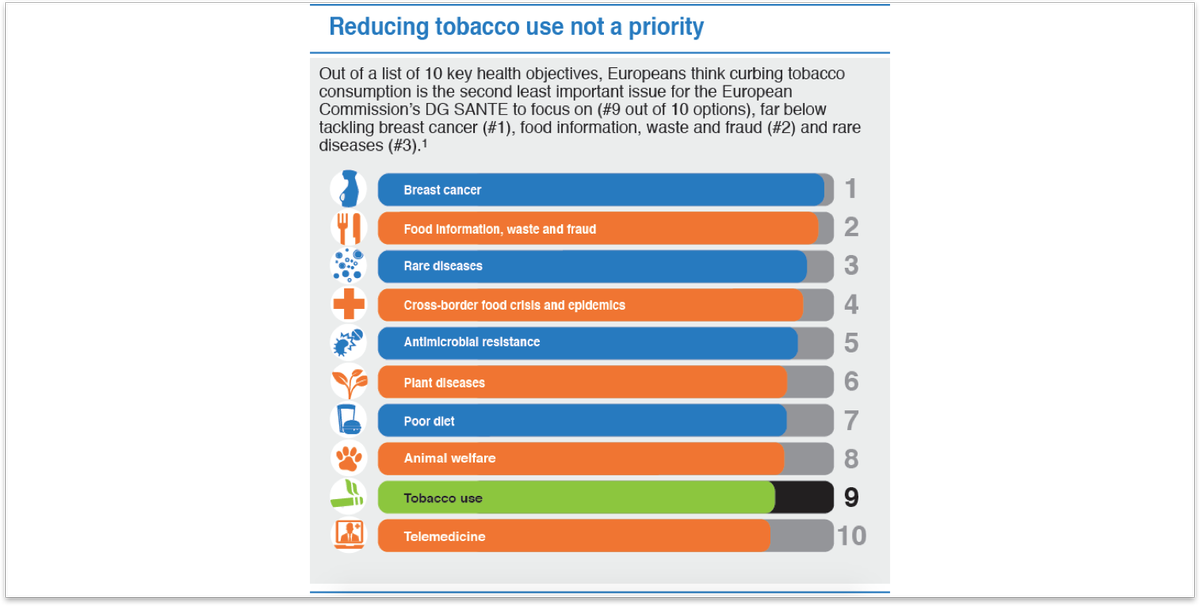 🇪🇺 EU citizens think reducing tobacco use should be #DGSANTE's *second least* priority ⏬  Check our poll here: https://bit.ly/2z822qm