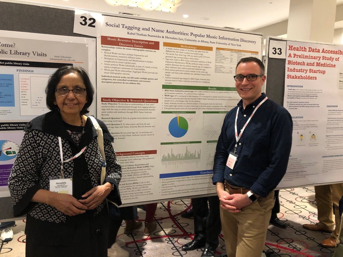Ualbany Libraries On Twitter Professor Hemalata Iyer Ualbanycehc And Kstanwicks Presented A Poster On Popular Music Social Tagging And Name Authorities At Asist18 Way To Go Kabel Ualbanylibs Https T Co 6gcipvghbj Official twitter feed of the university at albany libraries. professor hemalata iyer ualbanycehc