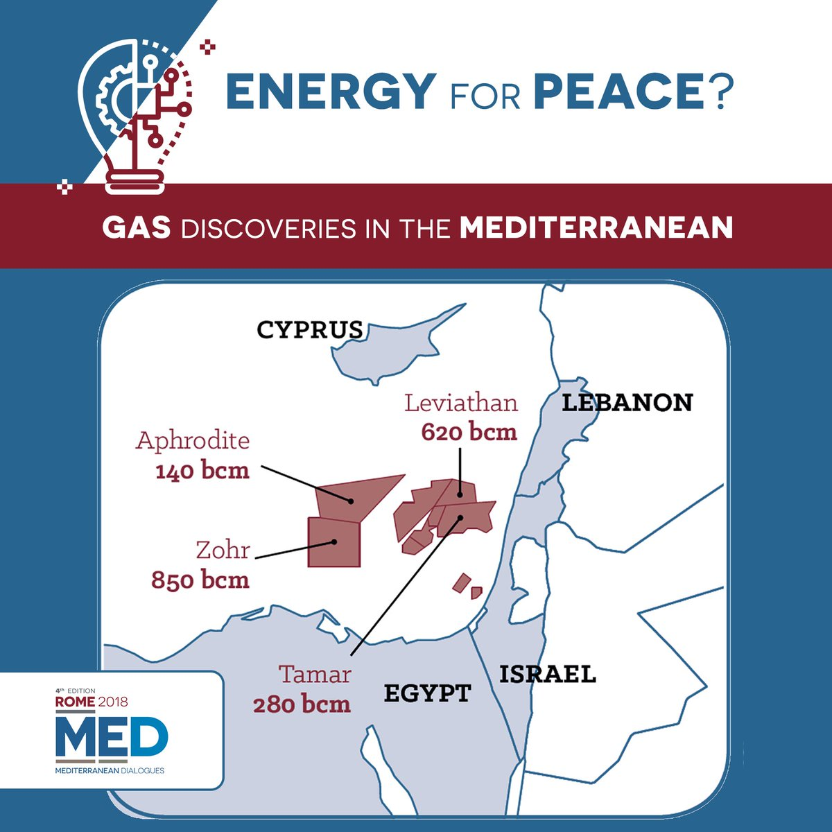 In the Eastern #Mediterranean, a great geopolitical game over natural gas has begun. The significant offshore could result in a factor of stability for the region. See more about one of the #Med2018 main topics → https://t.co/E1puuJc4EQ