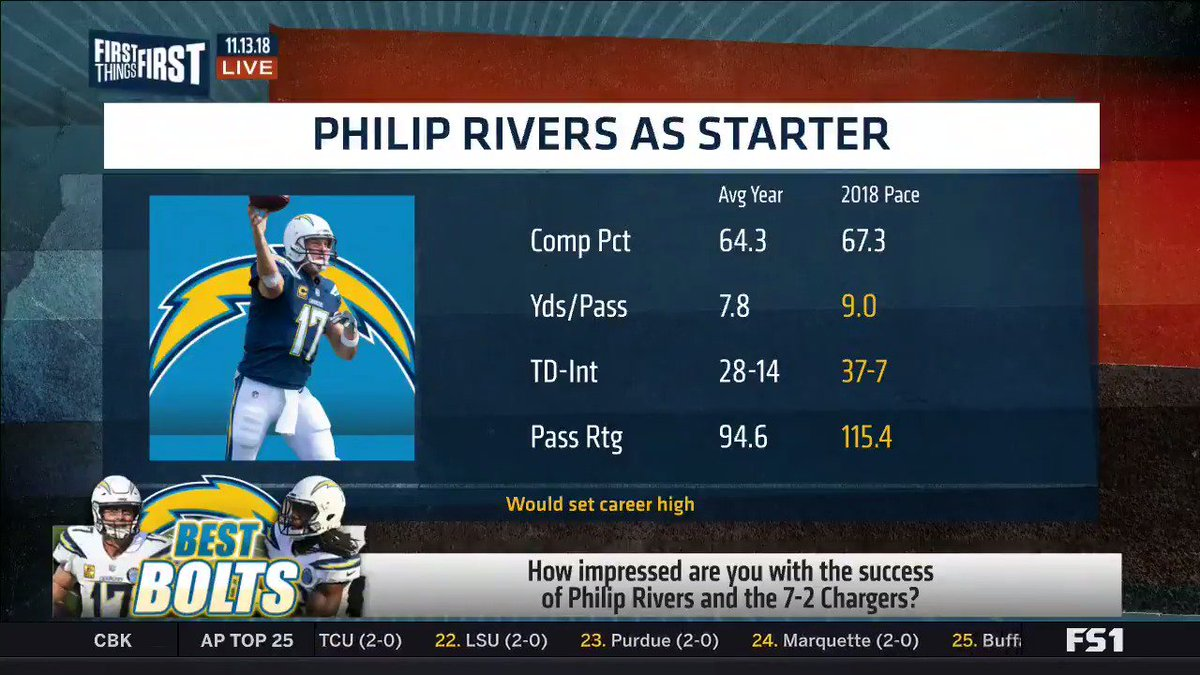 If Eli Manning gets in the Hall of Fame, Philip Rivers has got to get in. The numbers arent even close. Philip Rivers, throughout his career, has been one of the most consistent quarterbacks in football and this year, hes breaking all of his own standards. — @getnickwright