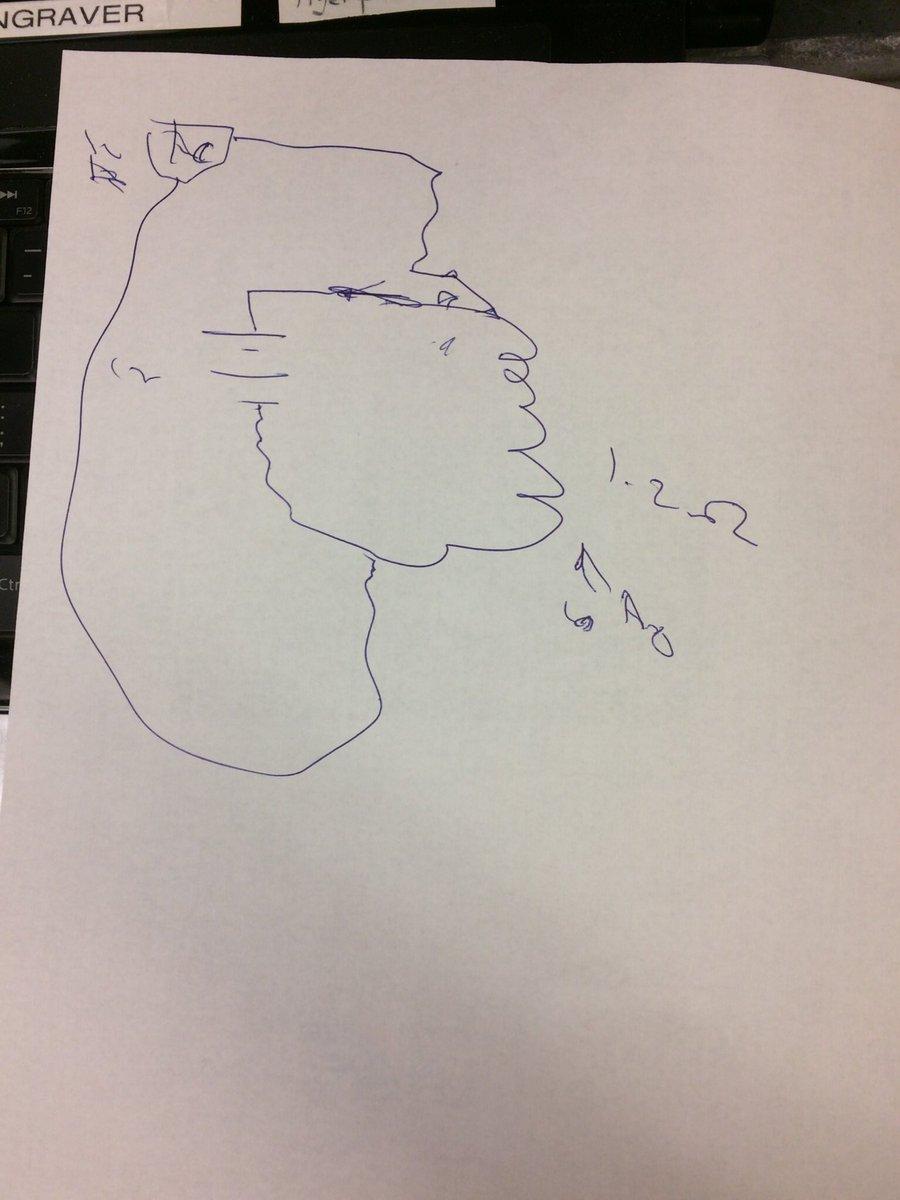 Объективный графический анализ