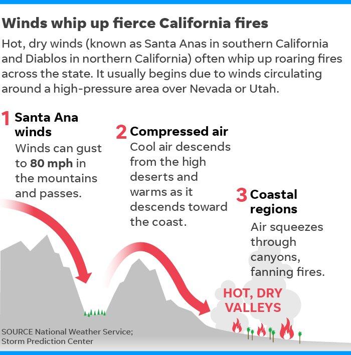 #SantaAnaWinds explainer #wildfires #WoosleyFire #CampFire