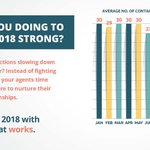 Close Out 2018 strong! Close more #business with #Contactually. It just works. #contactuallyjustworks https://t.co/ojUtYkWOhb