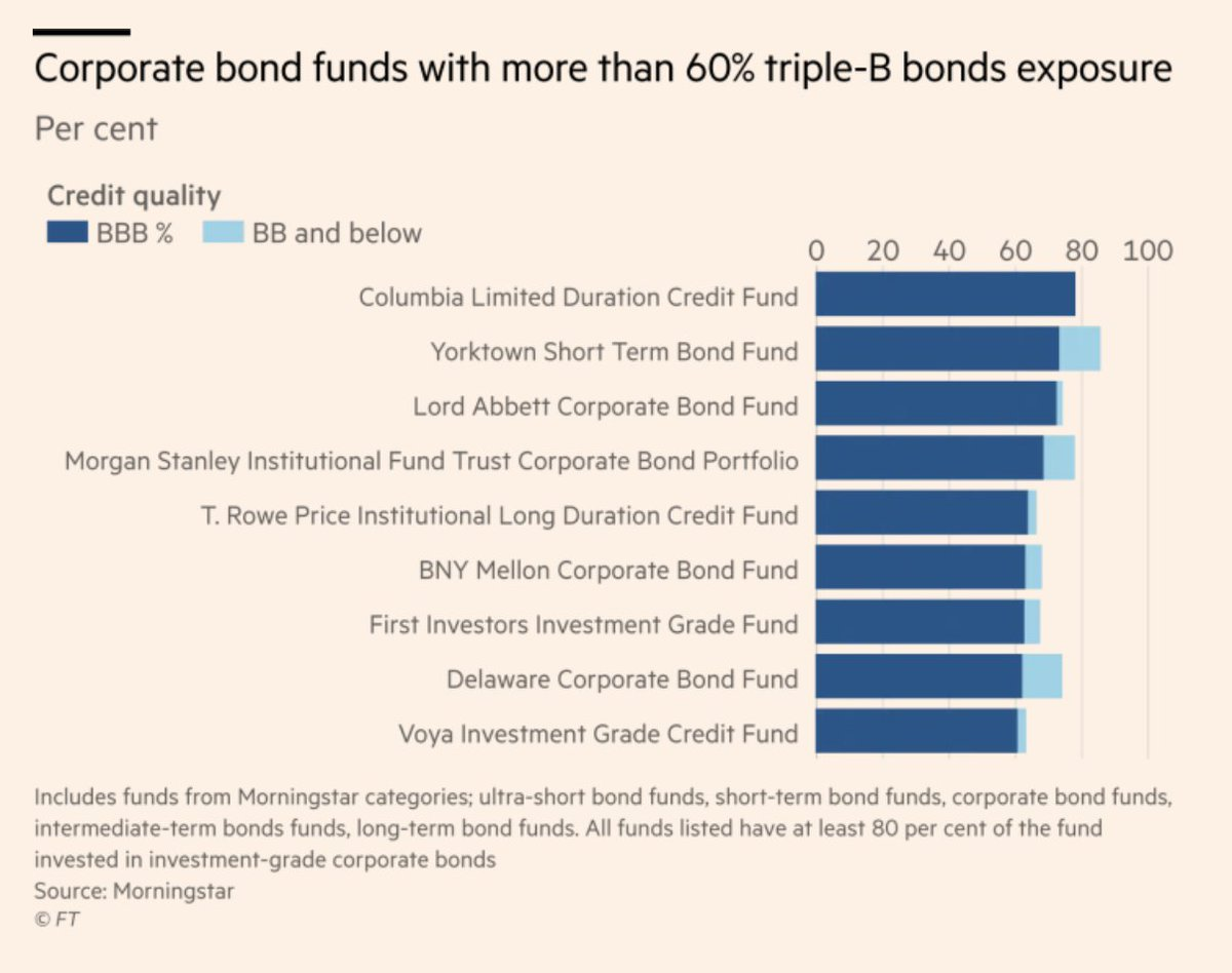 Best Corporate Bonds - #GolfClub