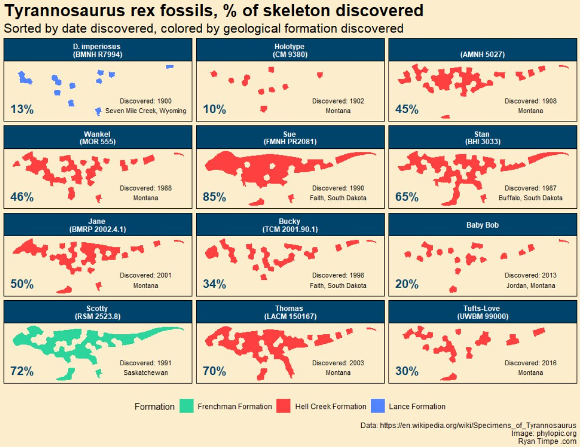 Tired: pie charts Wired: T.rex charts  Tyrannosaurus rex skeletons, by % of bones discovered. #rstats #dataviz #Dinovember<br>http://pic.twitter.com/aAn5TymegN