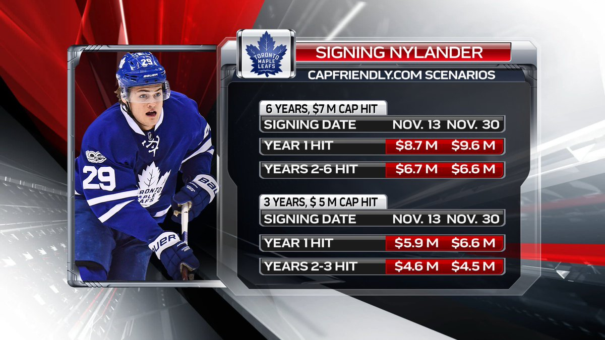 Thx to  CapFriendly for running the (somewhat funky) numbers on what William  Nylander s cap hit(s) would look like on a couple of hypothetical deals if  he ... d93f59c65a7