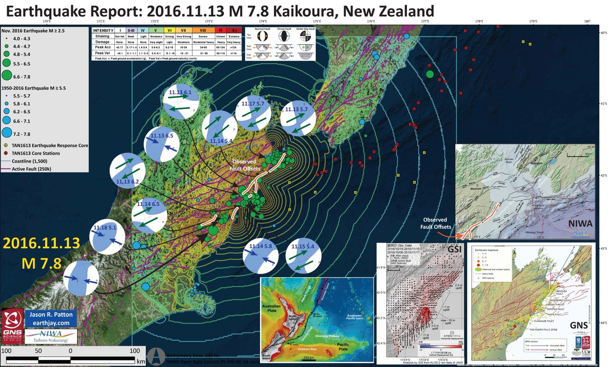 #EarthquakeReport #OTD #earthquakeOTD  one of the most complex earthquakes observed in historic times  >22 faults >10k landslides tsunamigenic 4 day old seismoturbidite in our sediment cores #kiwi #NewZealand  1st rpt http://earthjay.com/?p=4489  2nd rpt http://earthjay.com/?p=4513