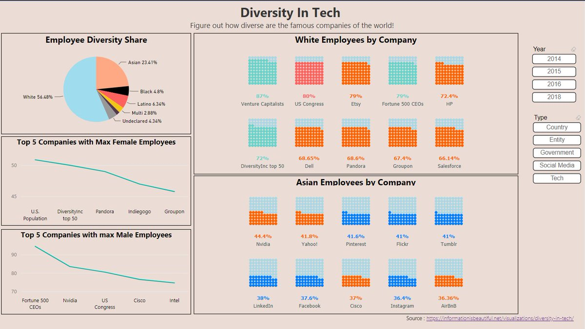 Makeovermonday 2018w46 Viz Review Discussion Bridge Diagram Flickr Photo Sharing Diversity In Tech