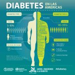 #DíaMundialDeLaDiabetes Twitter Photo