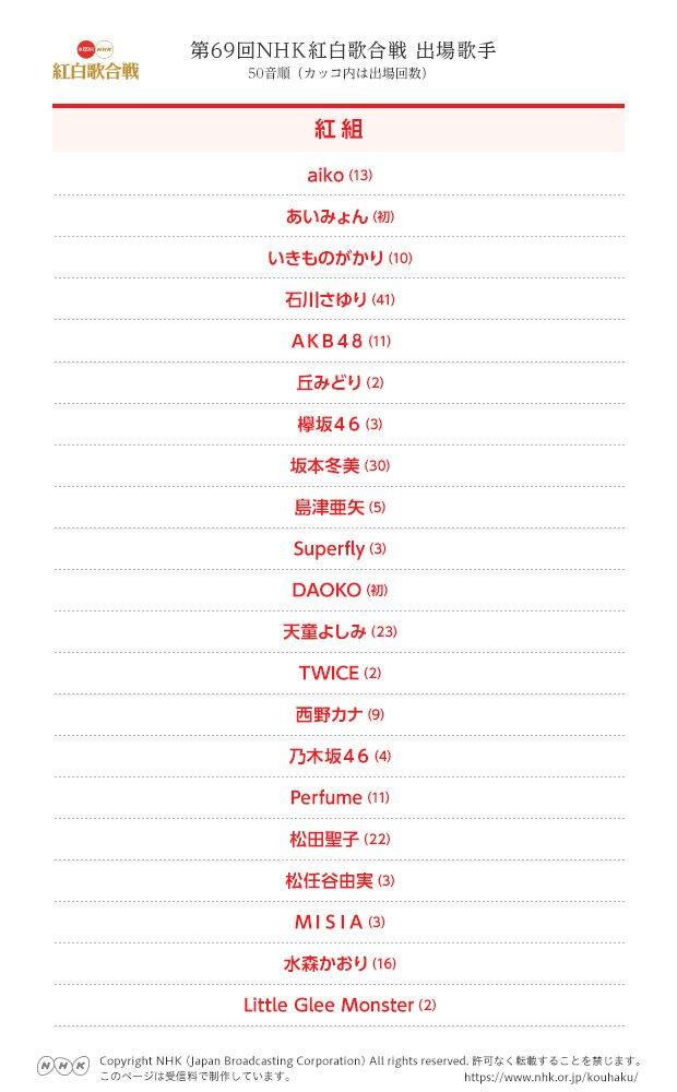 🔴第69回NHK紅白歌合戦⚪速報!出場歌手が発表されました!今年の出場歌手はコチラです🎊どんなステージになるのか12月31日までお楽しみに✨#NHK紅白