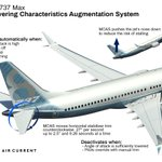 """Boeing quietly added MCAS to the 737 Max """"to compensate for some unique aircraft handling characteristics"""" created with its new engine positioning. https://t.co/YPMfCiUPPT (via @theaircurrent) #JT610"""
