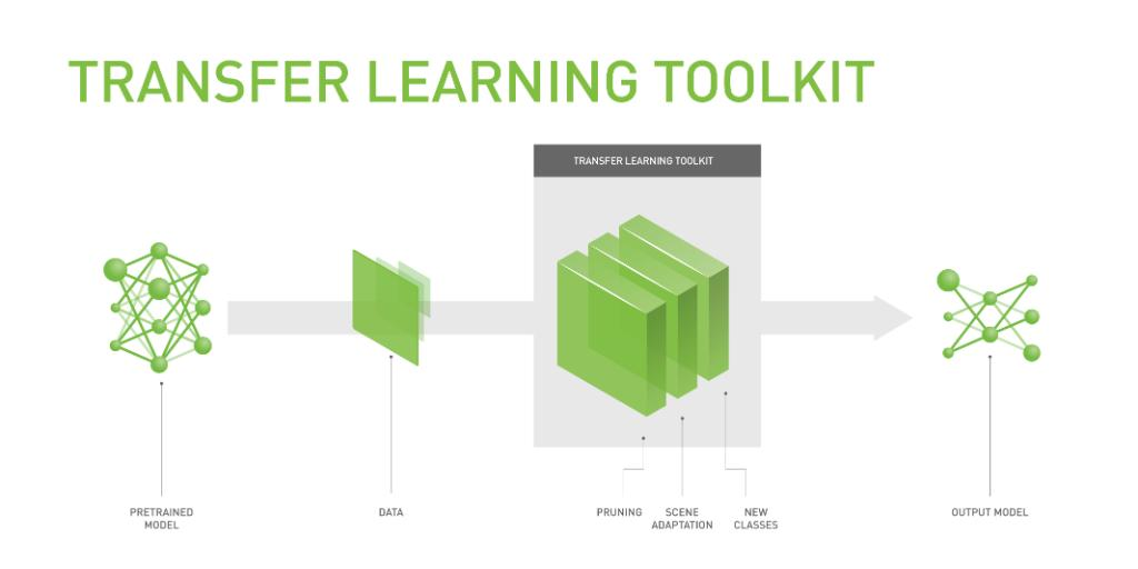 Announcing NVIDIA Transfer Learning Toolkit-- a new toolkit that offers highly optimized pre-trained models and powerful features such as pruning for developers creating and deploying IVA solutions using #deeplearning. -  https:// nvda.ws/2OH8h9e  &nbsp;  <br>http://pic.twitter.com/39U7EC00qY