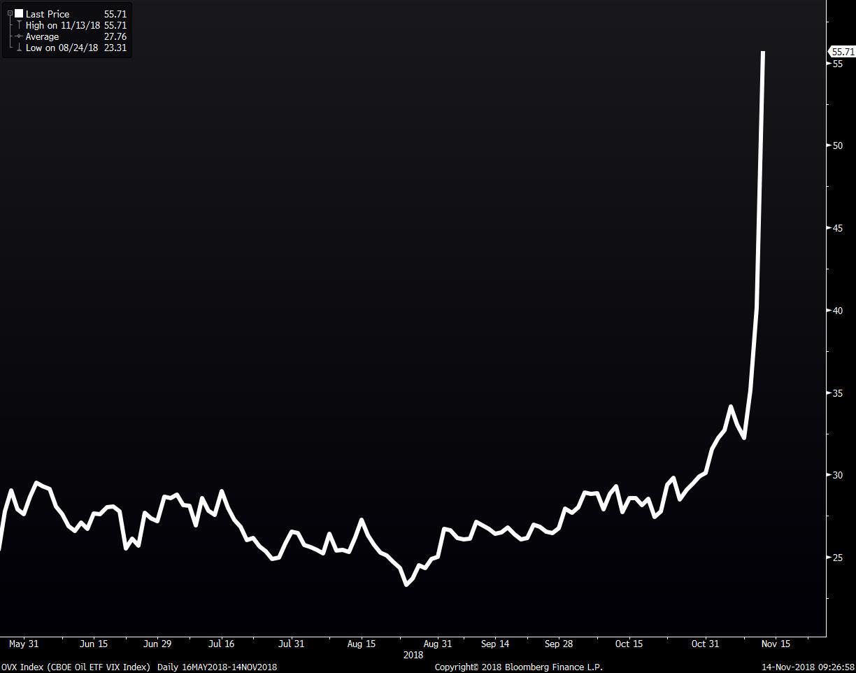 WTI Oil. указывает дорогу для S&P? Что происходит?