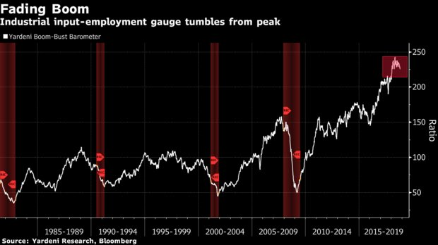test Twitter Media - The Boom-Bust Barometer, a gauge of raw material prices vs initial jobless claims, is falling and has posted the longest losing streak since 2009. The index has been a reasonable gauge of likely #recessions. #markets #tariffs #TradeWar #Trump https://t.co/OvgkEPP1XH