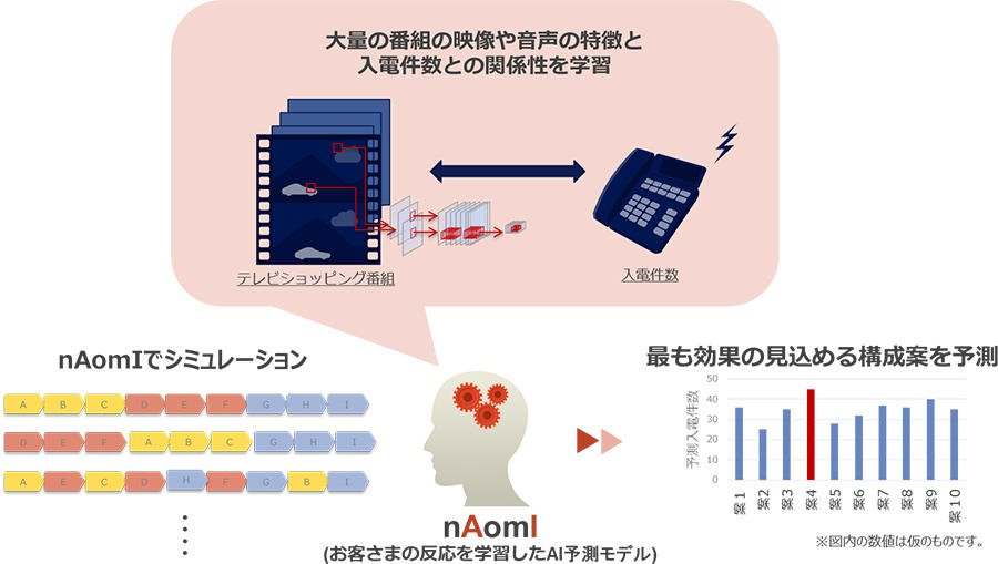 テレビショッピングの番組内容、AIが評価 電話数が27.6%増 NTTデータ https://t.co/kPf6NgxQBn https://t.co/w2xdApzMrL