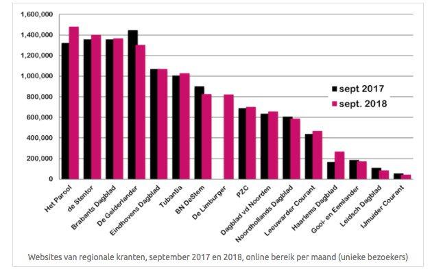 test Twitter Media - Persgroep-kranten doen het van alle regionale kranten online het beste, concludeert @PietBakker. Het @parool ziet bereik sterk groeien en is de grootste geworden van NL: https://t.co/YXyjKmFwGE (via @SVDJnieuws) https://t.co/lzTB3DBn1q