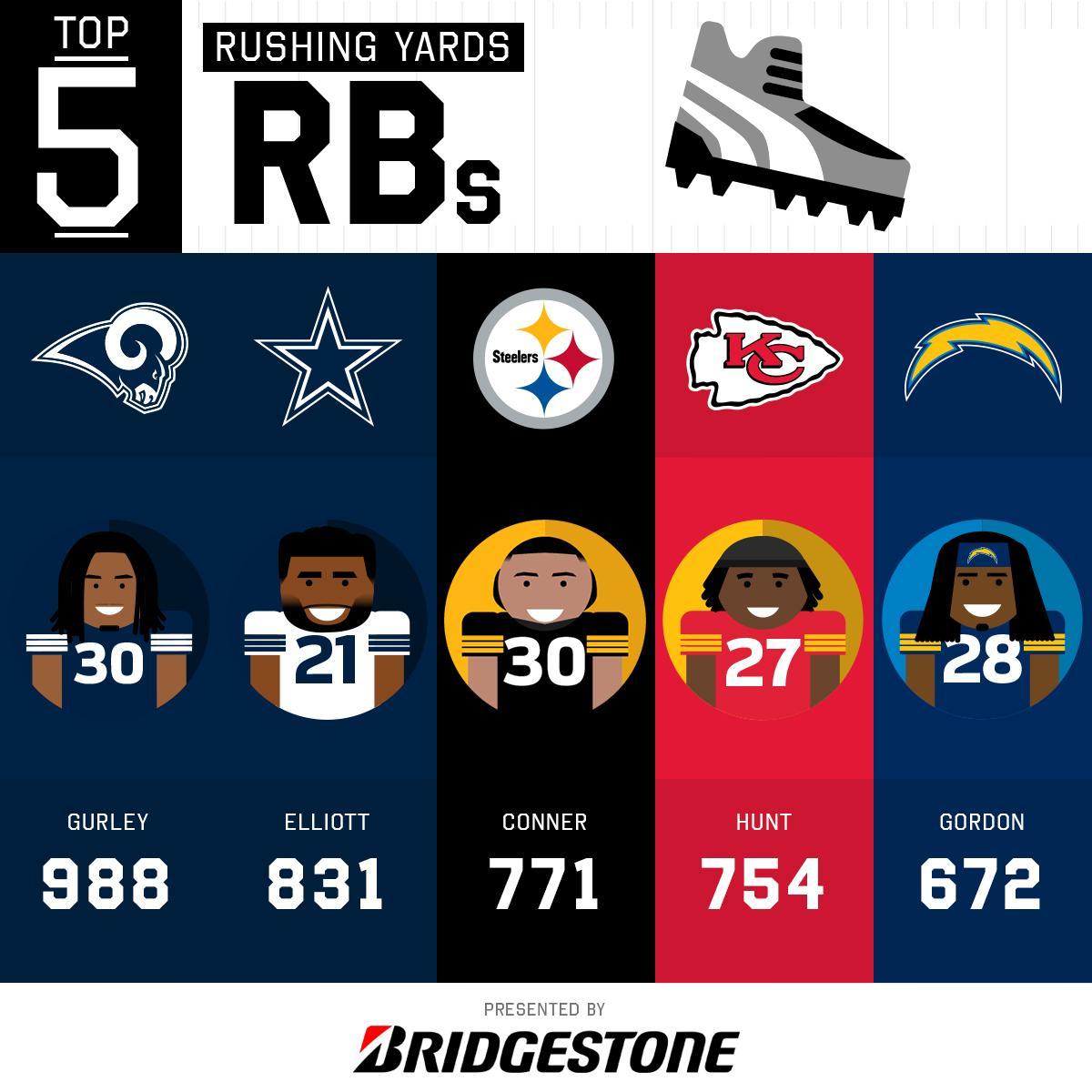 NFL top tweets