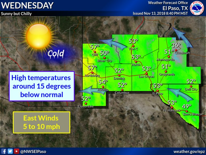 1146pm Sunny but continued chilly across the Borderland Wednesday. #txwx #nmwx https://t.co/Yvv05yogef