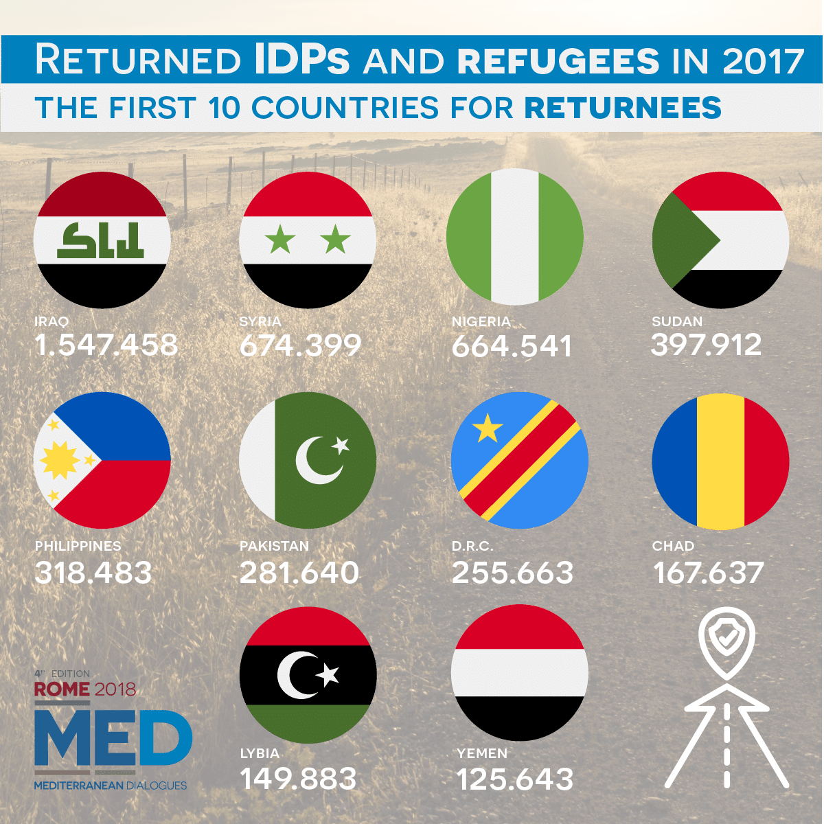 #Iraq #Syria and #Nigeria are the top 3 countries in the world for returned IDPs and refugees. Find out more about #migration, one of the 4 pillars of #Med2018 → https://t.co/HRSUdnbtFJ