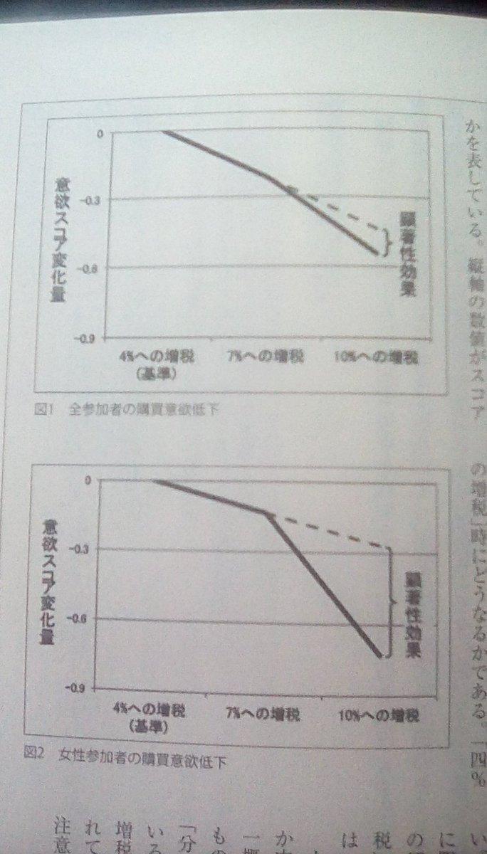 RT @koumori_2011: 心理面から見た増税の影響 底抜け感が判る。 https://t.co/Xci2yEaH9z