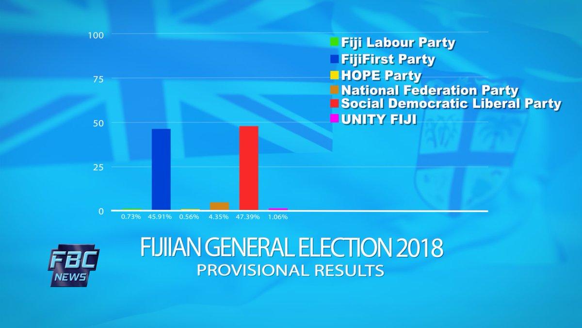 FBC News Fiji on Twitter: