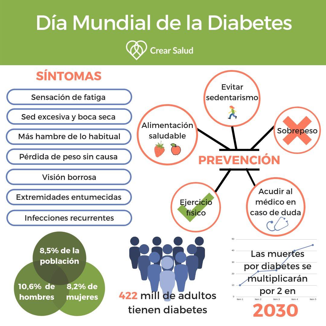 síntomas de diabetes para hombres