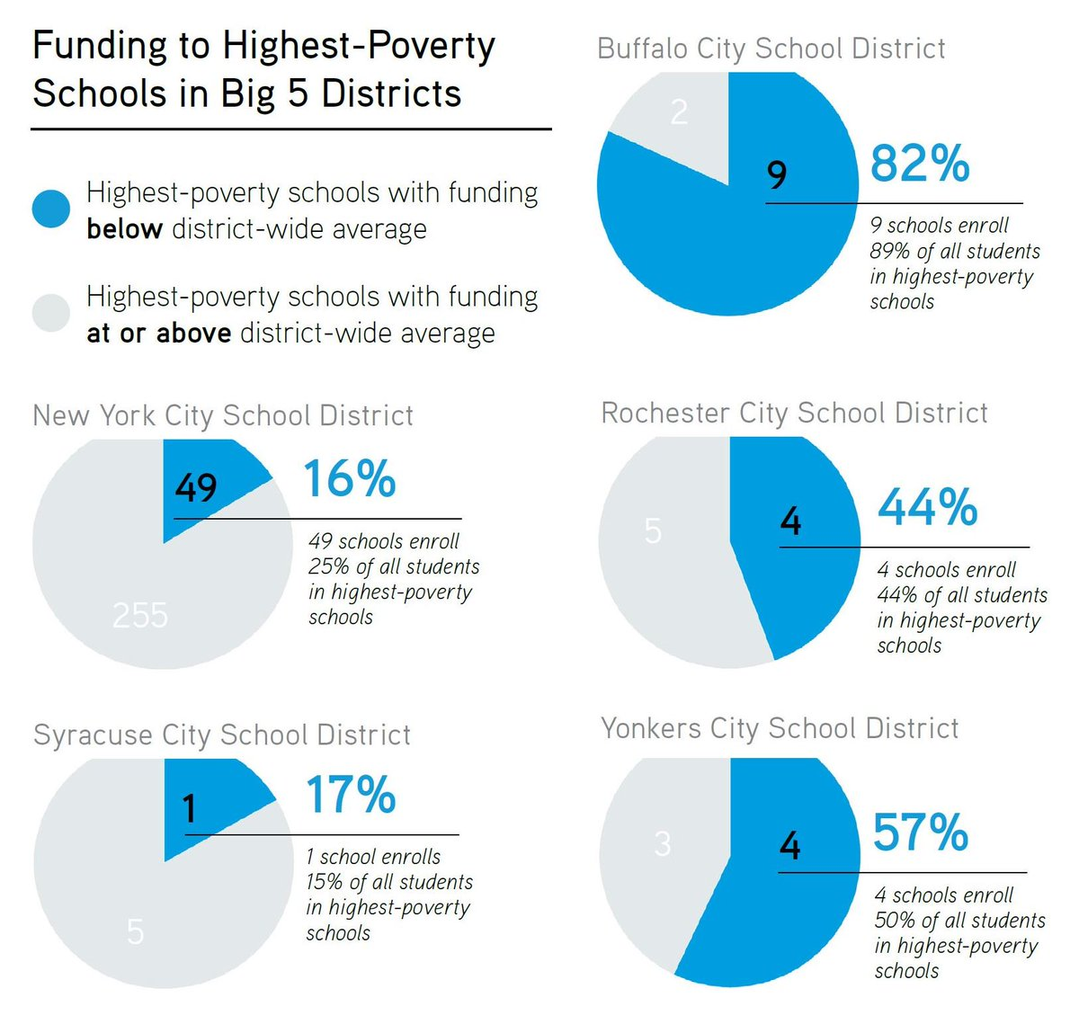 We analyzed newly available data about school-level funding in New York's Big 5 school districts — Buffalo, NYC, Rochester, Syracuse, and Yonkers — and found that many of the highest-poverty schools receive funding below the district average. https://t.co/axKaoIrtHX