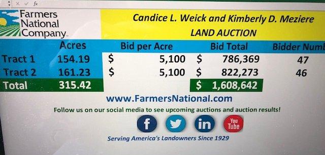 Farmers National Co's tweet -