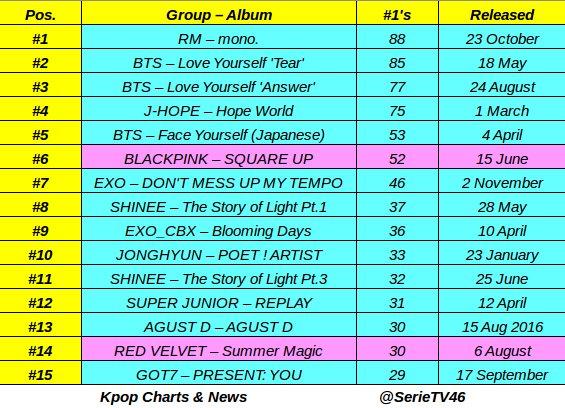 Kpop Charts & News's tweet -