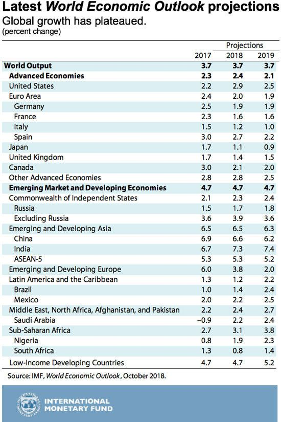 #India's economy is set to grow faster than #China's this year https://t.co/wGJxozKUH2 #economics