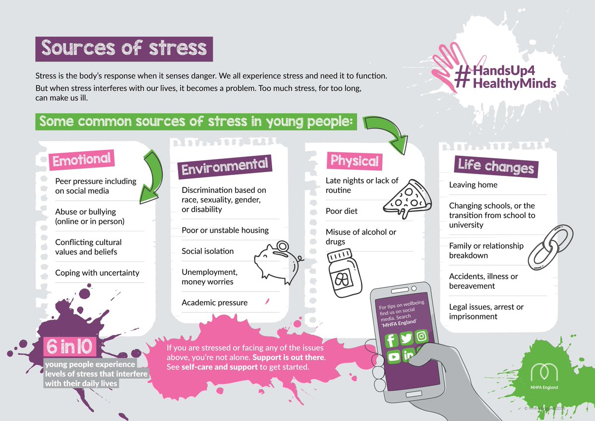 Our #HandsUp4HealthyMinds toolkit is filled with tips, links and downloads to help parents, teachers &amp; friends feel better equipped when speaking to young people in need of support  https:// mhfaengland.org / &nbsp;   …/camp…/world-mental-health-day-2018 <br>http://pic.twitter.com/2HPOUvMrfL