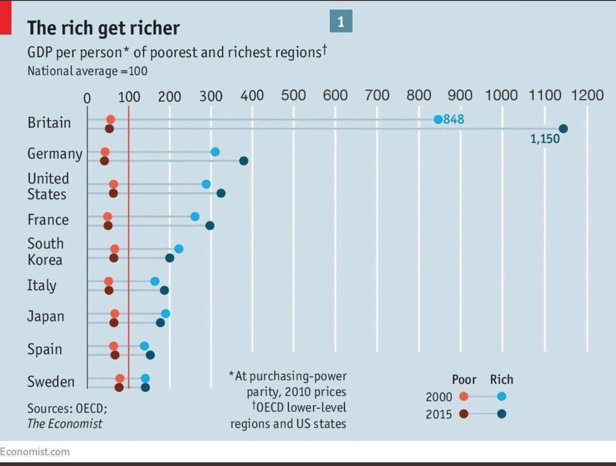 This graphic is insane. I keep staring at it and thinking there must be something wrong. The gap between people in the poorest parts of Britain, and the richest.  (via )