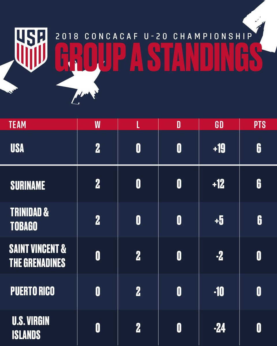 us soccer ynt on twitter of the group coming up next a big one monday vs trinidad tobago at 745 pm et