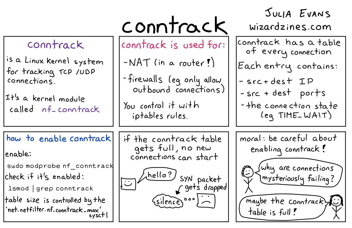 What is Conntrack?