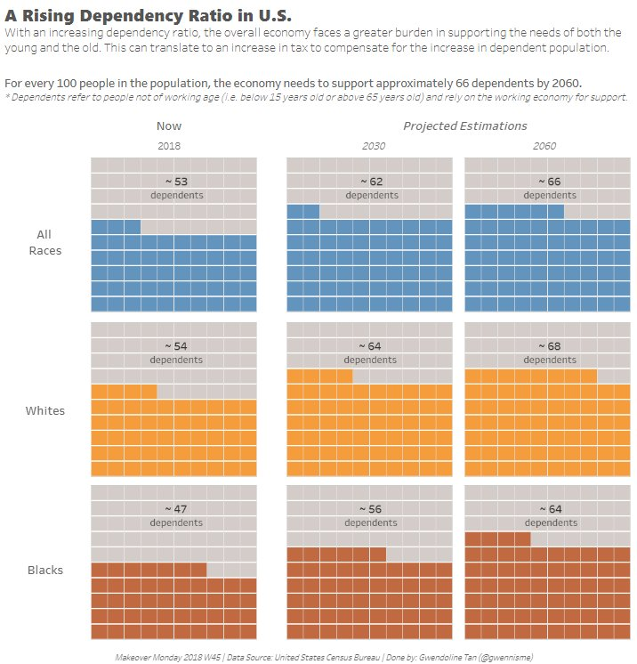 makeovermonday/2018w45 | Viz Review discussion | data world