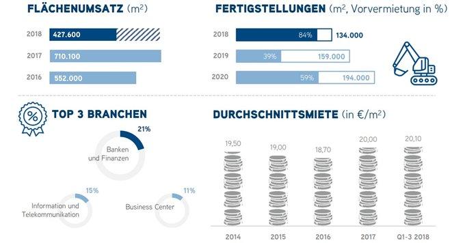 Rekordverdächtige Nachfrage in #Frankfurt<br>Sowohl in der #Büro-Vermietung als auch im #Investment zeichnen in der Finanzmetropole am Main bereits nach dem dritten Quartal außerordentlich starke Jahresendergebnisse ab.<br>Alle Zahlen im Überblick:  #Infographic t.co/gkGka3SMFh