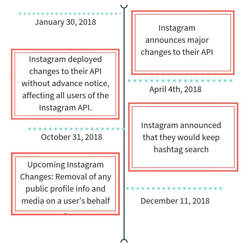 INSTAGRAM API CHANGES - UNLINK FACEBOOK FROM INSTAGRAM - How