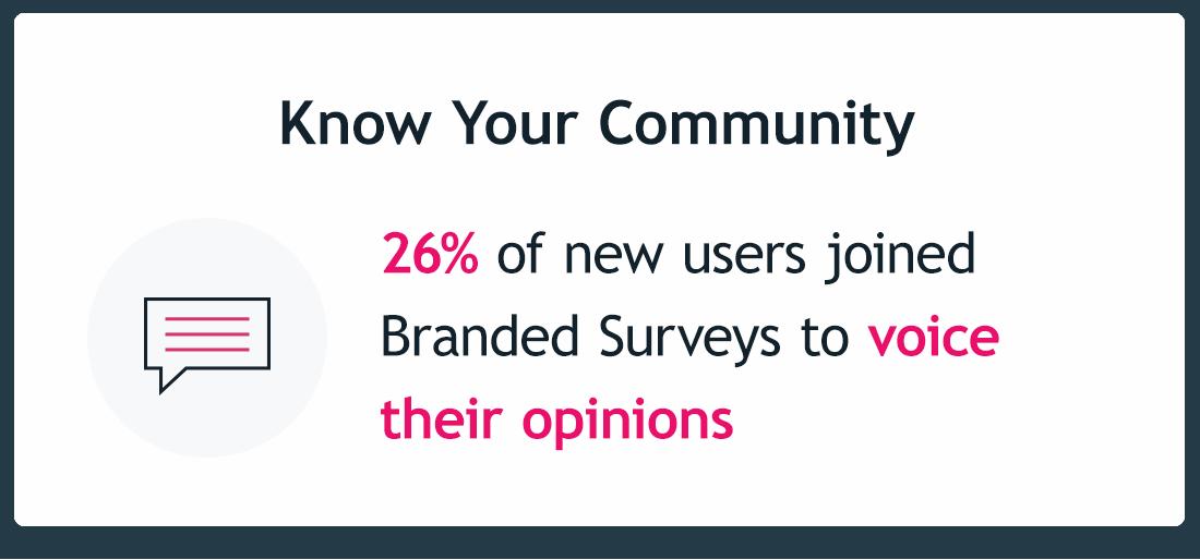 Branded Surveys on Twitter: