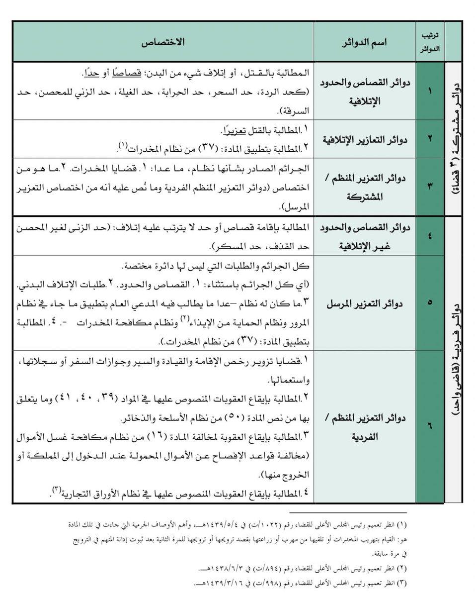 المحامي عمر المسل م Ar Twitter تتمة لـ موضوع الاختصاص في القضاء الجزائي وفيه إلماحة على الهيكلة المتعلقة بتشكيل الدوائر القضائية في المحاكم الجزائية وهي على نوعين دوائر مشتركة