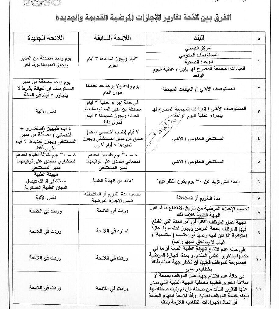 محمد الزارع No Twitter بدأت فعليا من 14 4 1439 الى 24 4 1440