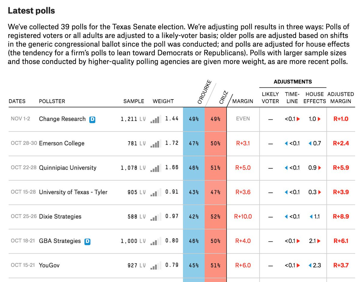 Nate Silver On Twitter Only One Texas Senate Poll With November Field Dates It Actually Didnt Get Polled Enough At The End Here
