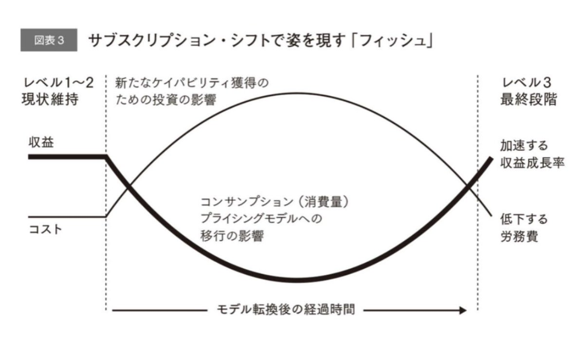 """イケハヤ@ビジネス系YouTuber a Twitteren: """"サブスクリプションモデルでは、「魚」が現れる。  最初はコストとリターンが合わないけれど、スケールすれば一気に収益性が高まるんですよね。  サロンも同じ。割に合わなくて当たり前というテンションでやってます。 書籍 ..."""