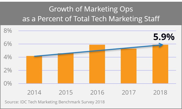 Kathleen Schaub On Twitter Marketing Ops Is Growing IDC