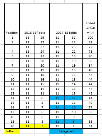 mjg on twitter the pl projections pl table year on year table